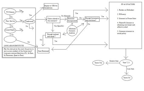 erie flowchart erie flowchart flowchart in word