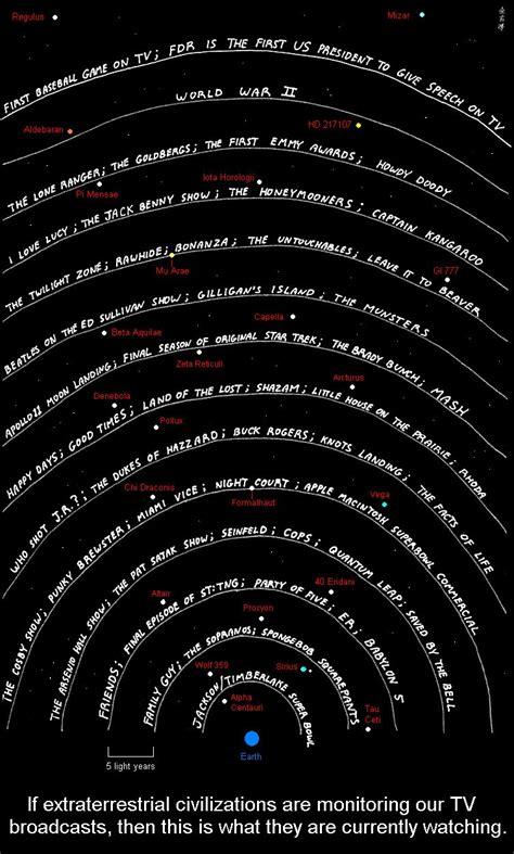 how far into space do our tv signals go