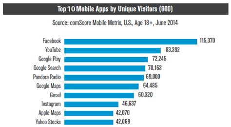 top 10 best app stores for android top 10 android iphone mobile apps by unique visitors in united states august 2014