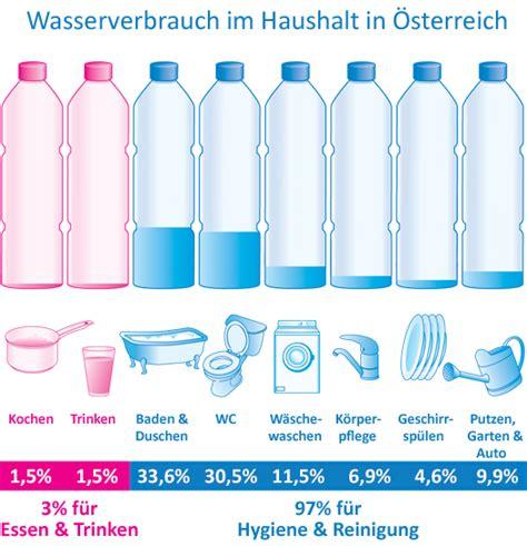 Wasserverbrauch Im Haushalt 3198 by Wasserverbrauch Im Haushalt Wasser Durchschnittlicher