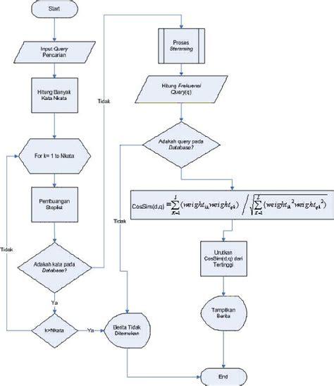 flowchart model pencarian dengan metode vektor space model vsm new line