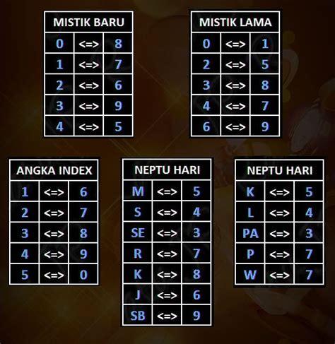 tabel angka mistik   index terlengkap togelxxi