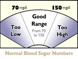normal blood glucose readings diabetes healthy solutions