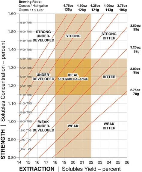 Understanding The SCAA Brewing Control Chart   camelCa.se