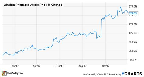 pattern energy yahoo finance here s how alnylam pharmaceuticals inc crushed it in 2017