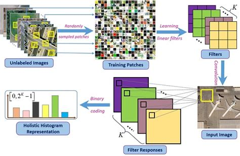 pattern classification and scene analysis ieee journals remote sensing free full text fast binary coding for