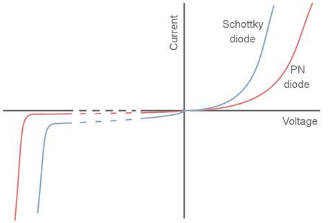 what are schottky barrier diodes schottky diode schottky barrier diode electronics notes