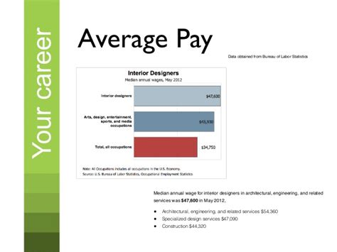 Interior Design Monthly Salary by Fees By Hospitality Type 2013 Interior Designer Monthly
