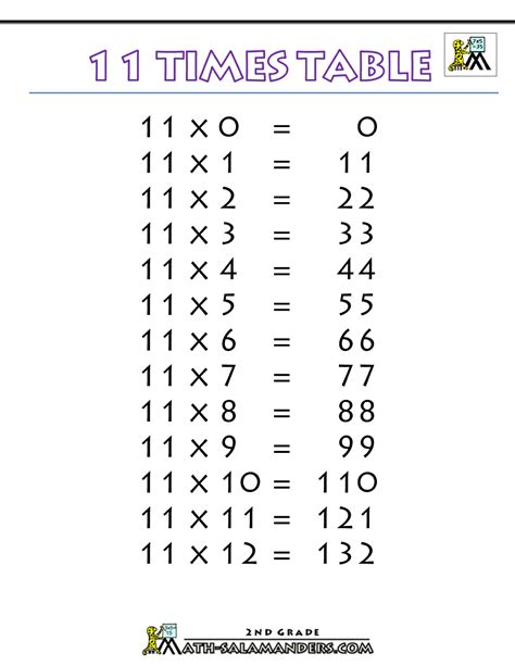 11 Times Table 11 times table