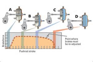 Wedge Air Brake System Do You How To Use Air Proprofs Quiz