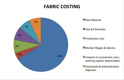Cost Of Upholstery by Garment Manufacturing Process Source Garment