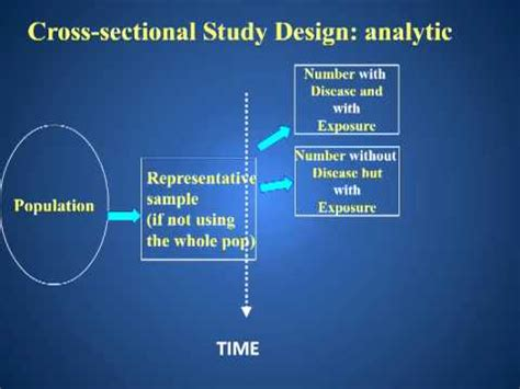 what is cross sectional research cross sectional study design youtube