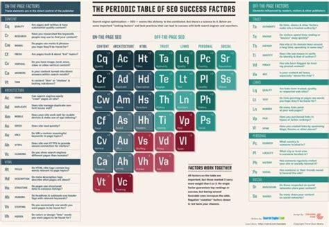 ricerca sulla tavola periodica la tavola periodica dei fattori seo di successo