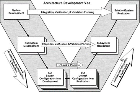 designing complex products with systems engineering processes and techniques books optimization of a wildfire emergency system esteco