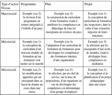 modele d un planning de formation