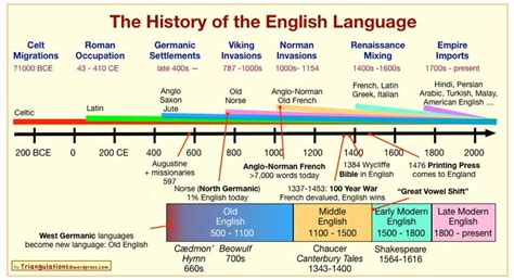 biography of english language short history of the english language english for life