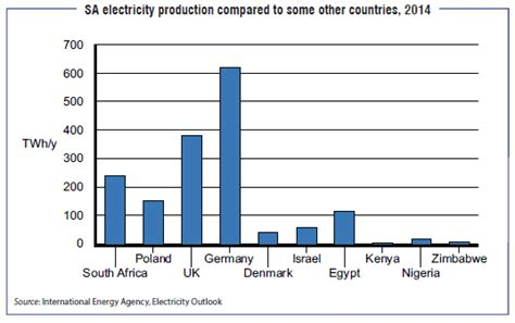 Load Shedding Countries by Free Operation Country Movement