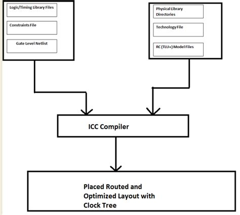 ic layout design interview questions physical design flow practical approach with ic compiler