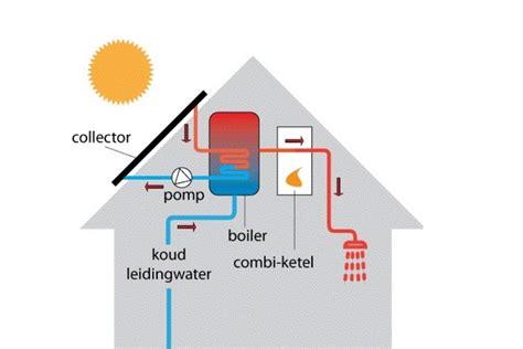 hoe werkt terugverdientijd zonnepanelen zonneboiler werking prijs terugverdientijd en alle