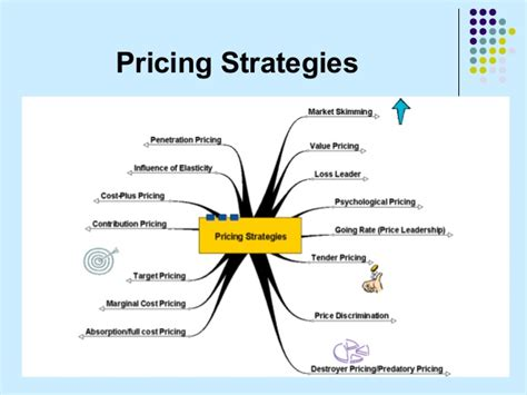 picture pricing ppt on pricing strategies