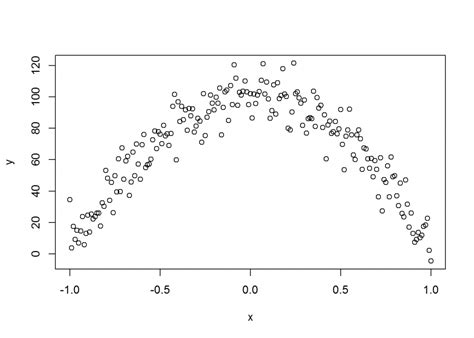 non linear pattern exles linear modeling in r tutorial how to explain patterns in