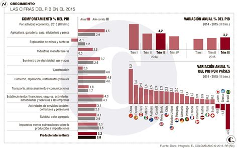 pib de colombia 2016 pib del tercer trimestre ha sido el mejor de 2015