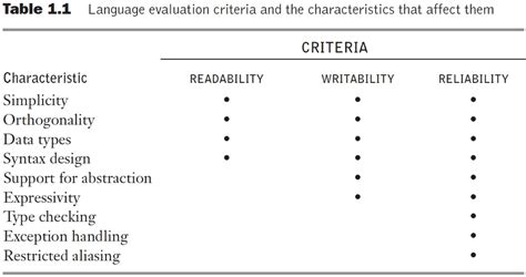 design criteria for intake well design criteria for programming languages