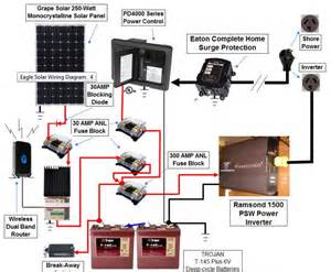 motorhome solar panel wiring diagram how to hook up solar panels to rv batteries wiring diagrams