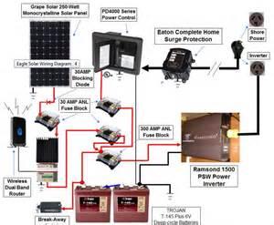 mounting solar on an rv roof slight angle or no northernarizona windandsun