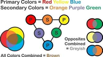 what color does orange and blue make what colour do you get when you mix green purple and