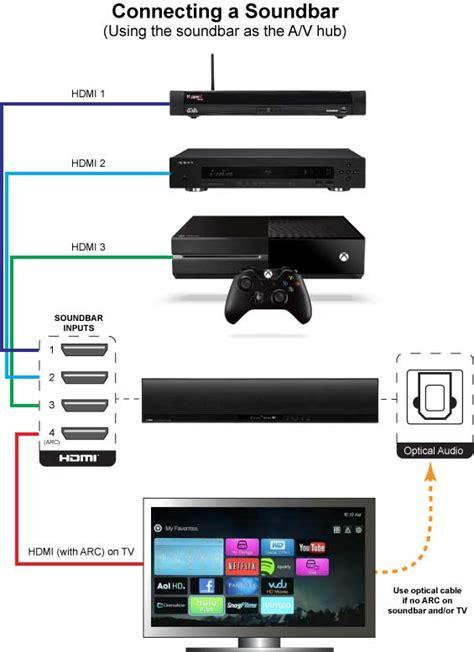 connect soundbar  tv audiogurus store