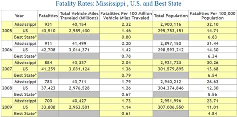 Mississippi Auto Accident Fatality Statistics   Car
