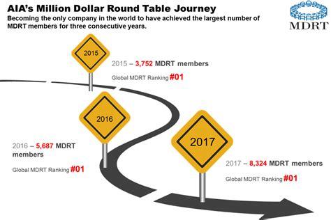million dollar table foundation million dollar table mdrt table ideas