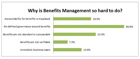 benefit design management nj project management why is benefits management so hard to do
