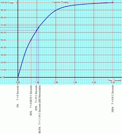 graph of charge on a capacitor current capacitor graph images