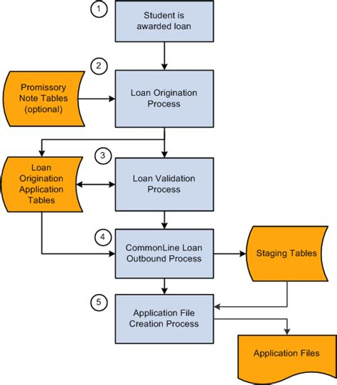 mortgage loan processing manual books loan origination outbound process