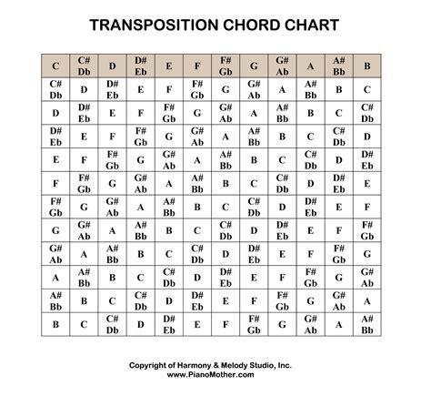 Transpose Chords