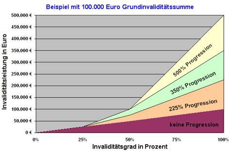 Billige Autoversicherung Schweiz by Unfallversicherung Progression Steigerung Progressionsstaffel