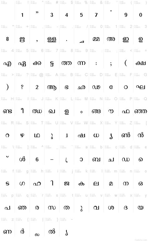 Letter Malayalam Malayalam Letters Www Imgkid The Image Kid Has It