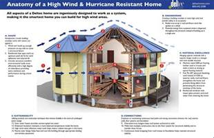 hurricane houses building a hurricane proof house eniday