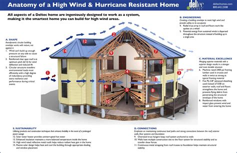 deltec homes hits 45 years without losing a home to high winds