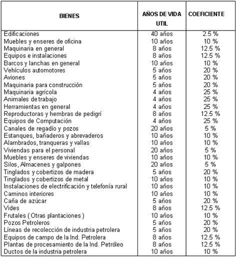 porcentajes de depreciacion de activos fijos bolivia cap 237 tulo 1