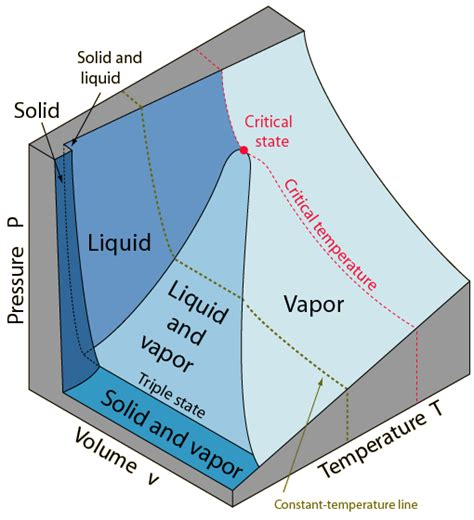 pvt phase diagram phase diagrams of substances