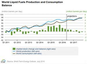 Here at home in the u s our consumption of liquid fuels grew by