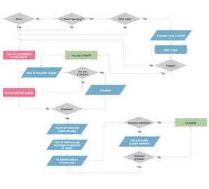 production flow chart template flowchart exles
