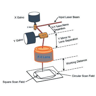 co2 laser diagram scanning laser system optics co2 laser optics