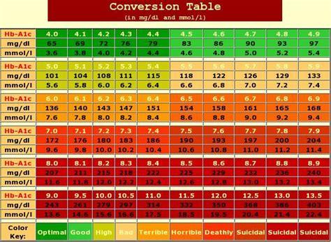 a1c chart a1c chart tudiabetes a community of people