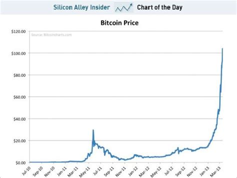 Bitcoin Stock Chart 2 by Bitcoin Price Increase Feared Bgr