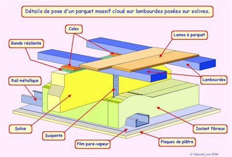 Couverture De Terrasse 1946 by Solive Bois Pas Cher