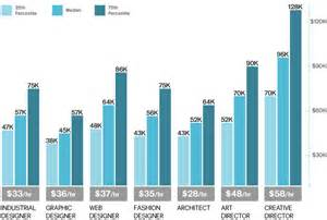Landscape Architect Median Salary Whats The Avrage Salary For A New Architect Forum